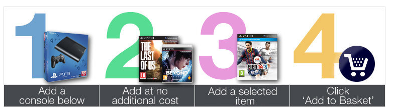 PS3 + The Last of Us + Beyond Two Souls